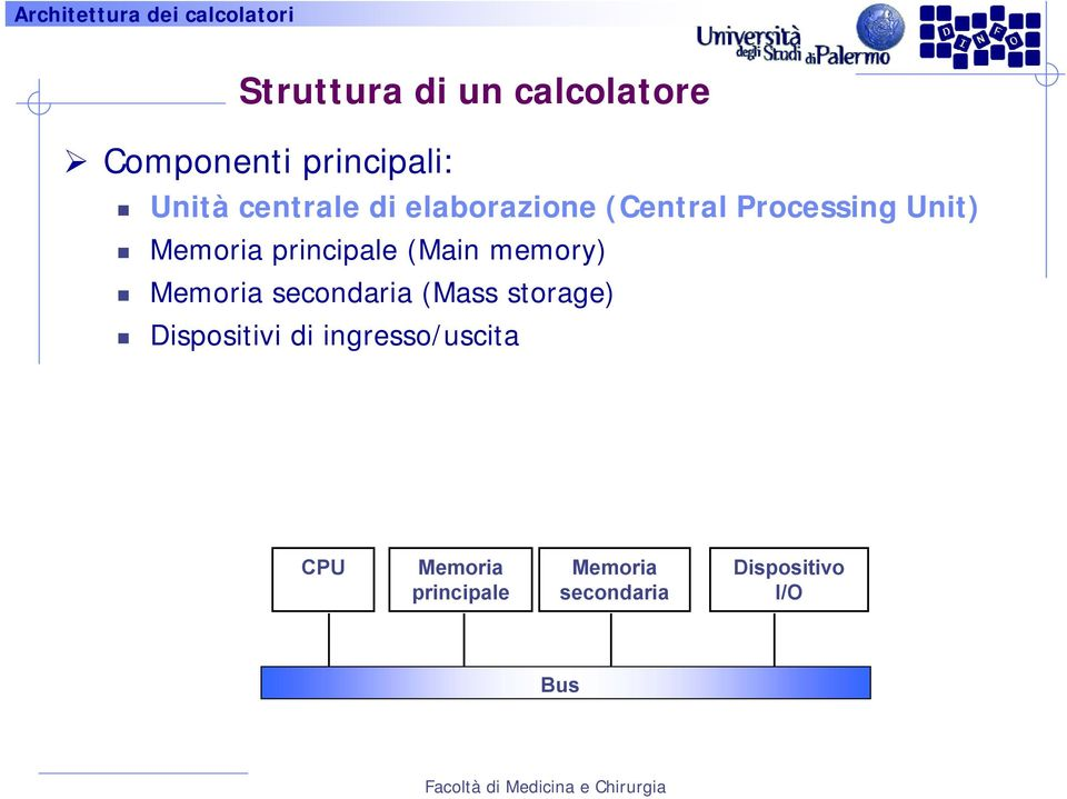 memory) Memoria secondaria (Mass storage) Dispositivi di