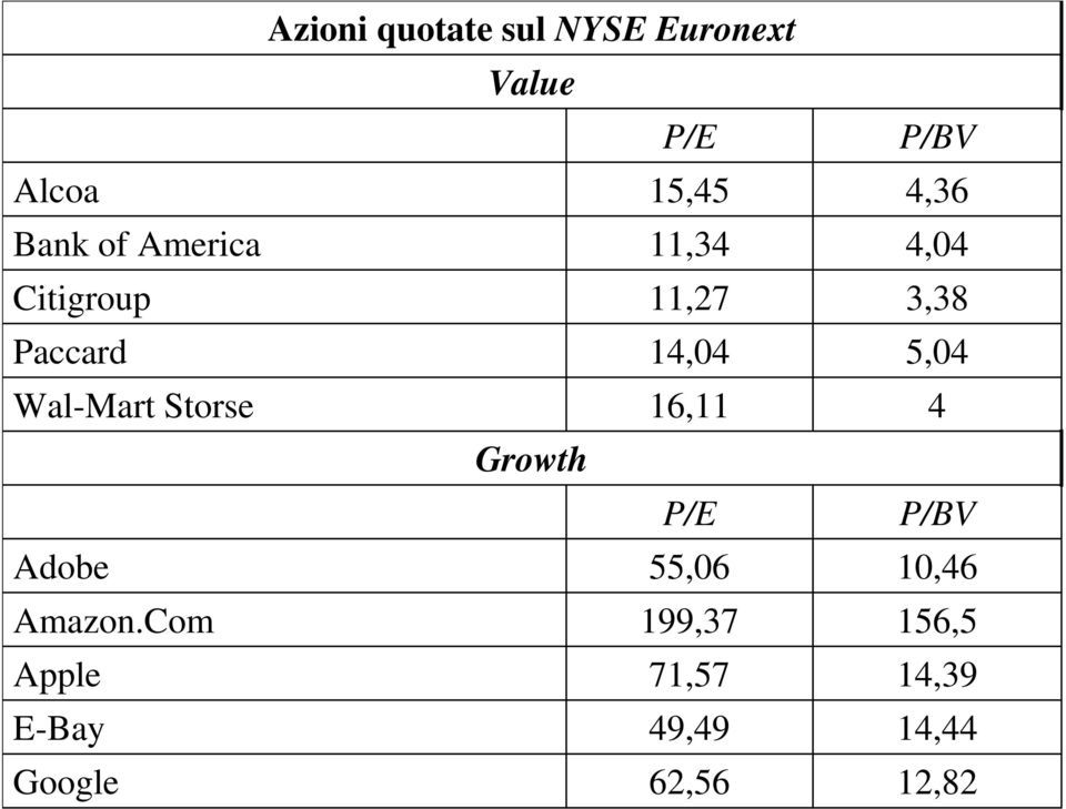 Growth P/E Adobe 55,06 Amazon.