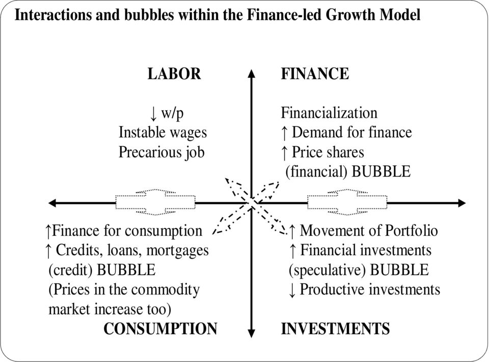 consumption Movement of Portfolio Credits, loans, mortgages Financial investments (credit) BUBBLE