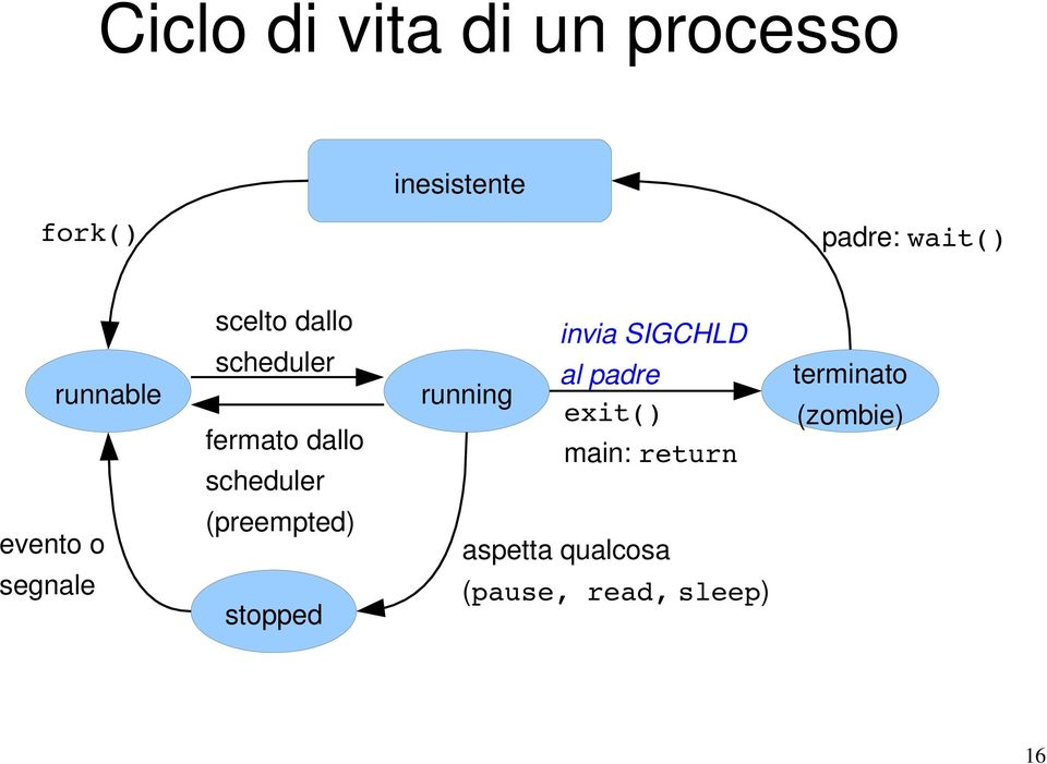 scheduler (preempted) stopped invia SIGCHLD al padre running