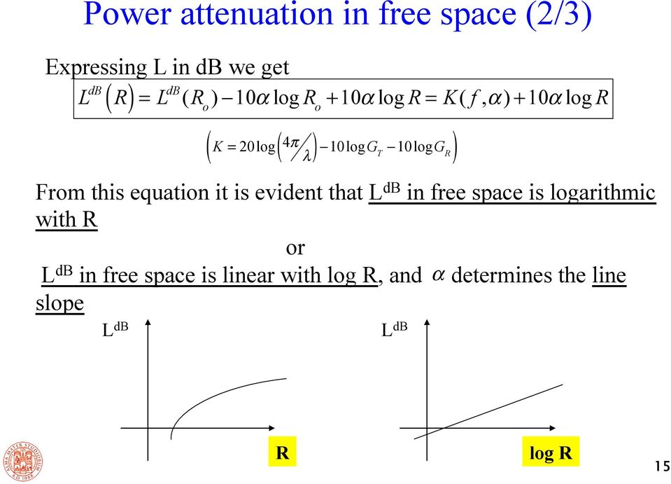 db in free space is logarithmic with R or L db in free space is linear with log R, and