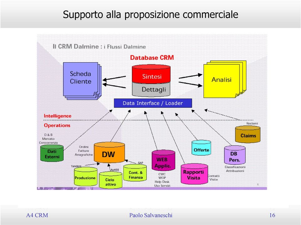 commerciale A4 CRM