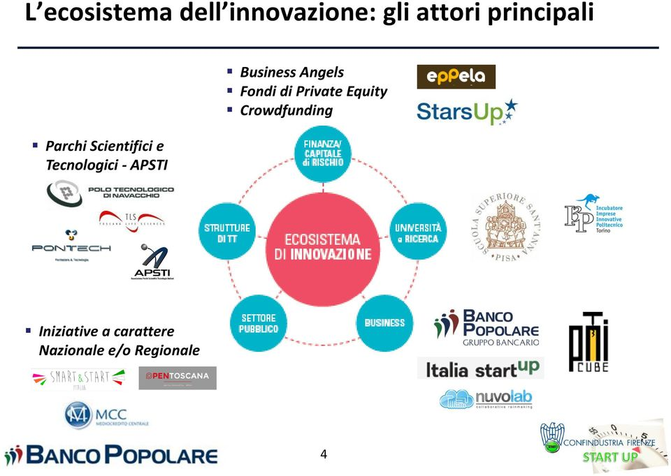 APSTI Business Angels Fondi di Private Equity