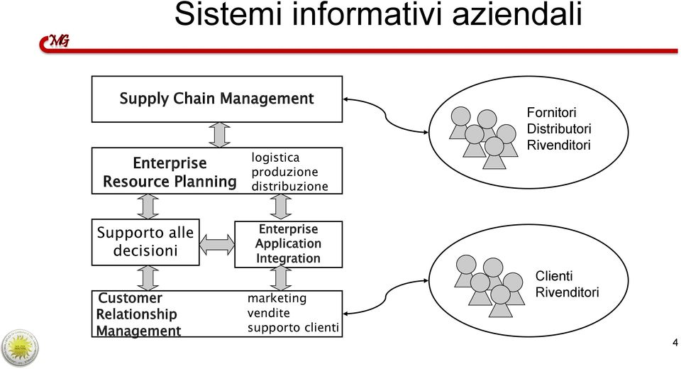 Rivenditori Supporto alle decisioni Customer Relationship Management