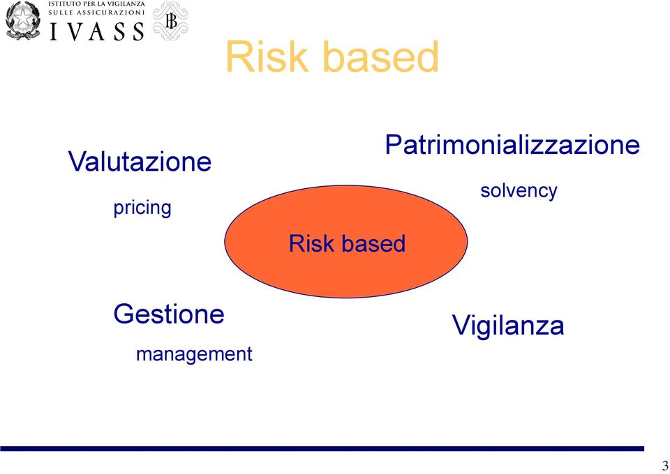 management Risk based