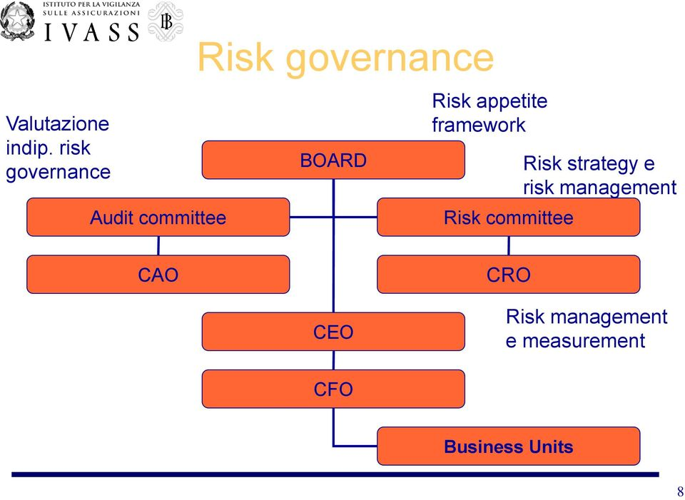 BOARD Risk appetite framework Risk committee Risk