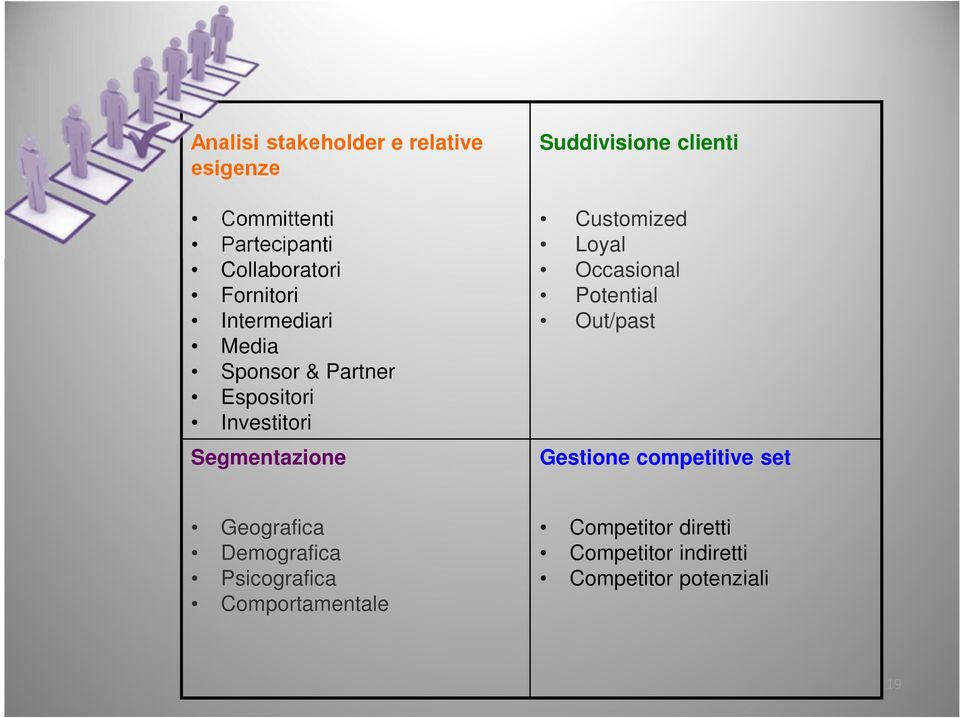 clienti Customized Loyal Occasional Potential Out/past Gestione competitive set Geografica
