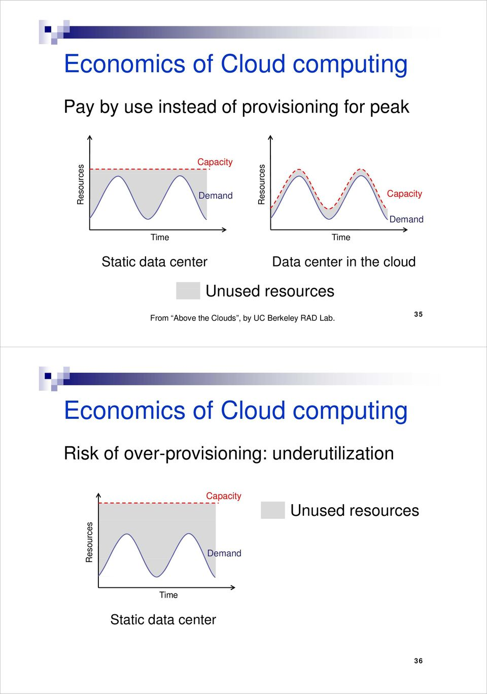 resources From Above the Clouds, by UC Berkeley RAD Lab.