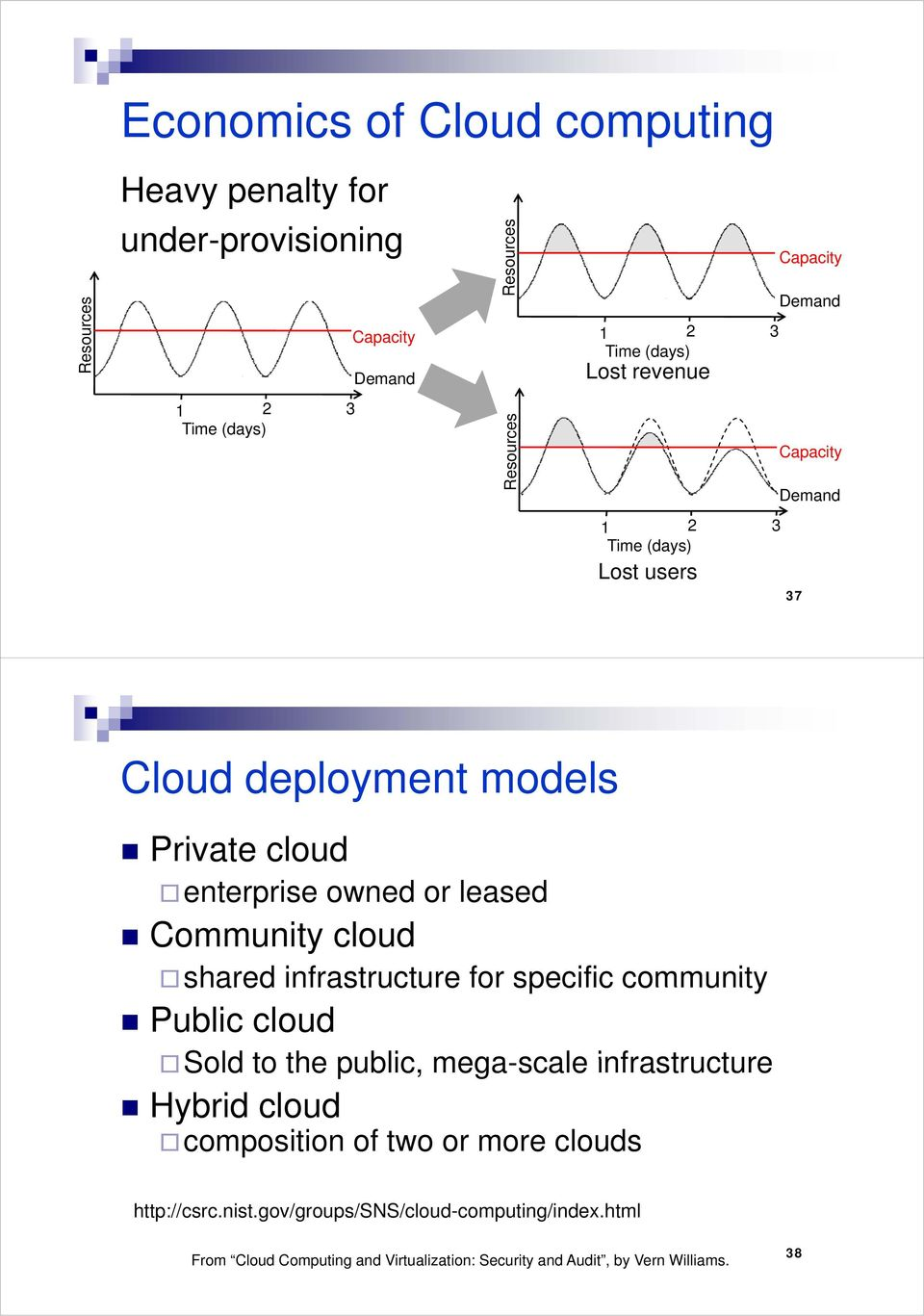 cloud shared infrastructure for specific community Public cloud Sold to the public, mega-scale infrastructure Hybrid cloud composition of two or more clouds