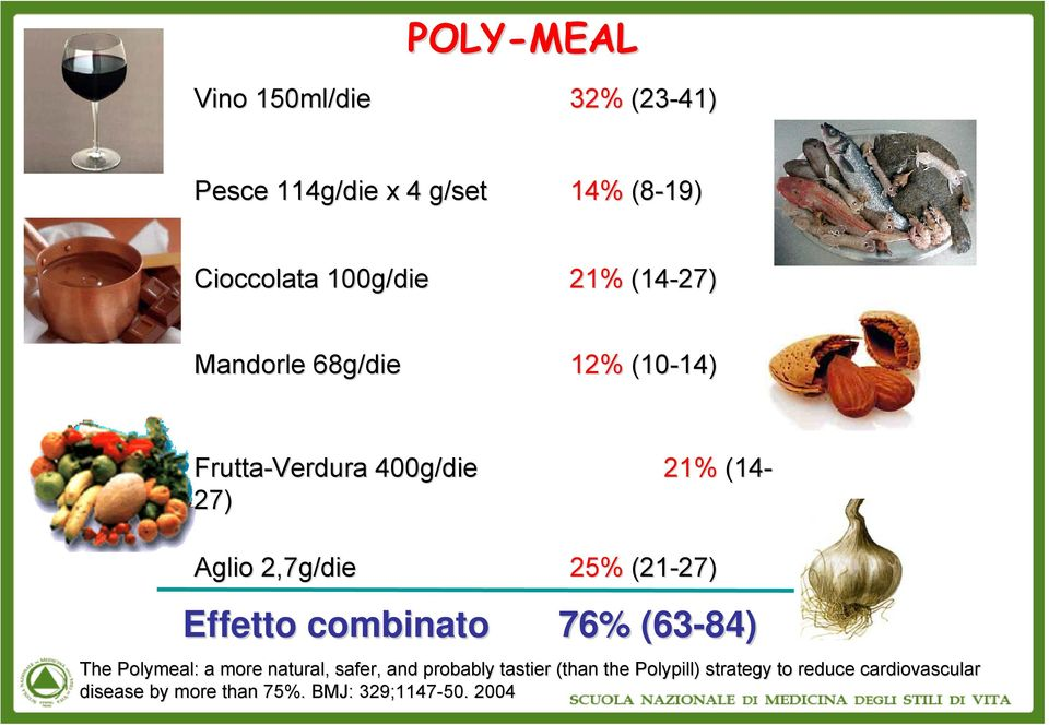 (21-27) 27) Effetto combinato 76% (63-84) The Polymeal: : a more natural, safer,, and probably