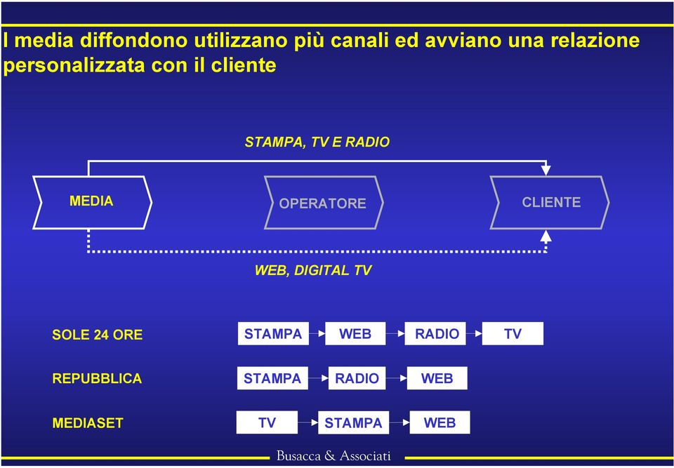 MEDIA OPERATORE CLIENTE WEB, DIGITAL TV SOLE 24 ORE STAMPA