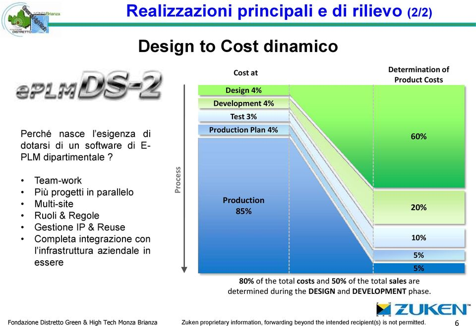 & Reuse Completa integrazione con l infrastruttura aziendale in essere Production 85% 20% 10% 5% 5% 80% of the total costs and 50% of the total sales are determined
