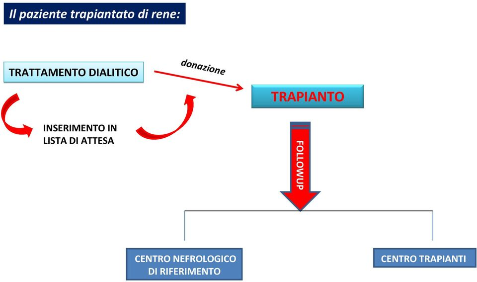 INSERIMENTO IN LISTA DI ATTESA FOLLOWUP