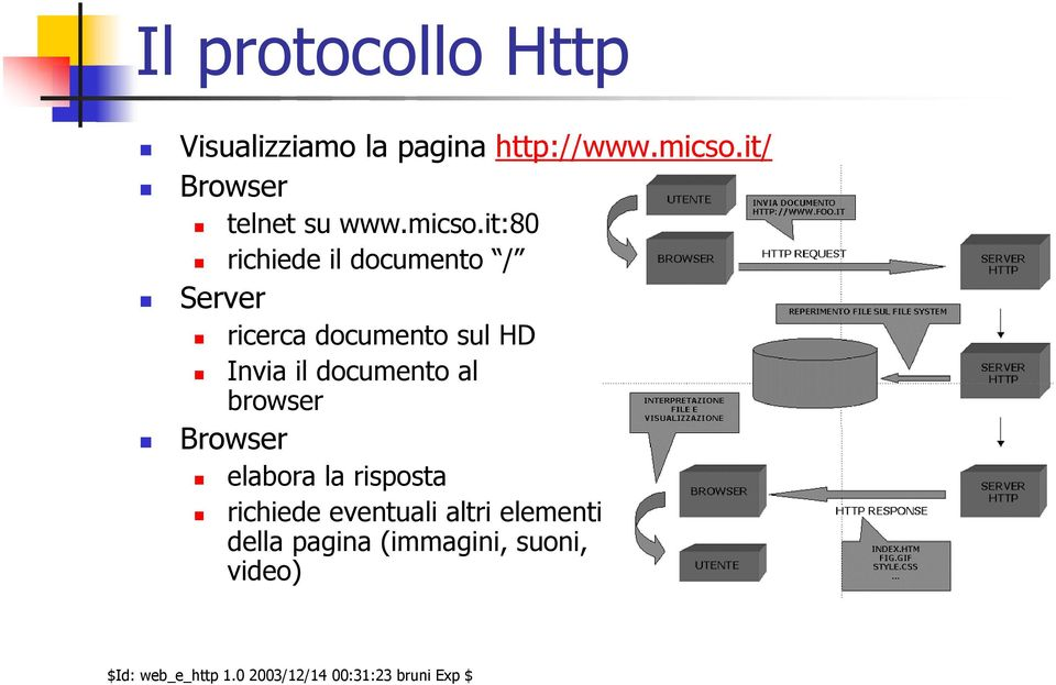 it:80 richiede il documento / Server ricerca documento sul HD Invia il