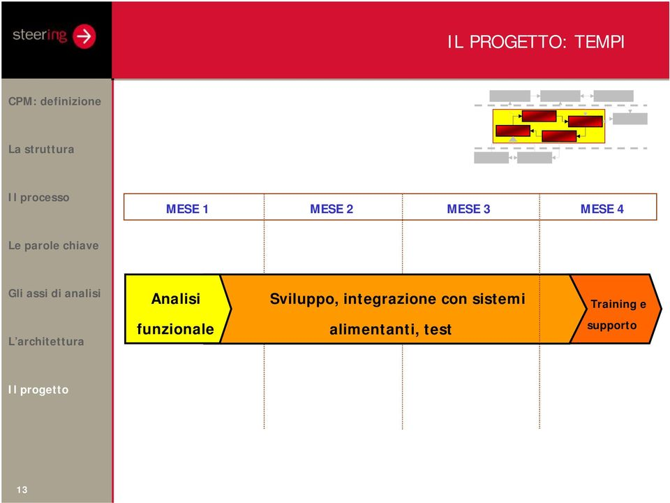 integrazione con sistemi Training e