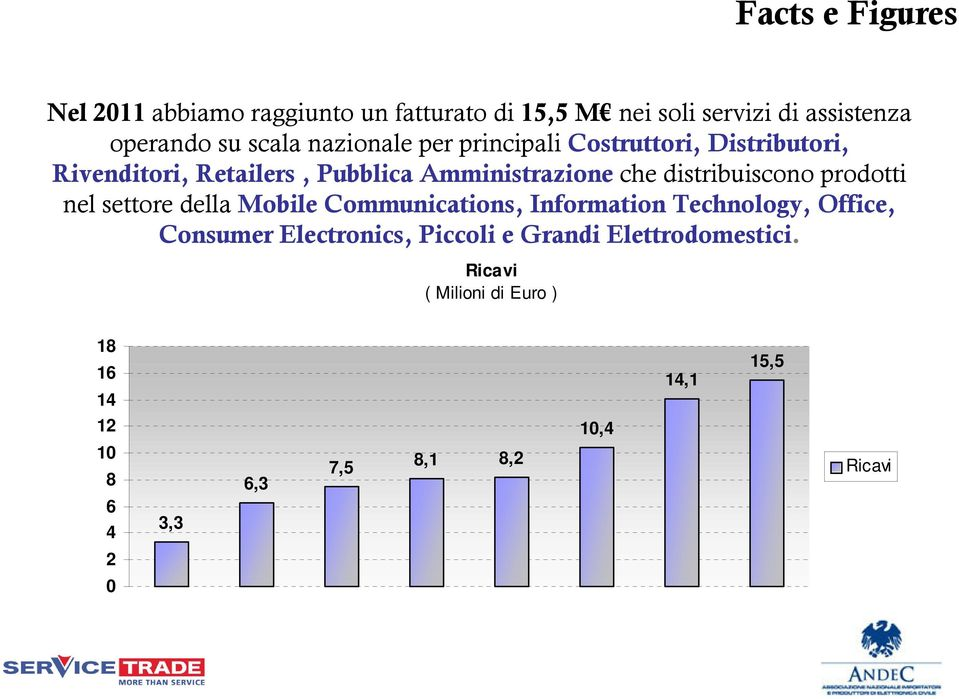 distribuiscono prodotti nel settore della Mobile Communications, Information Technology, Office, Consumer