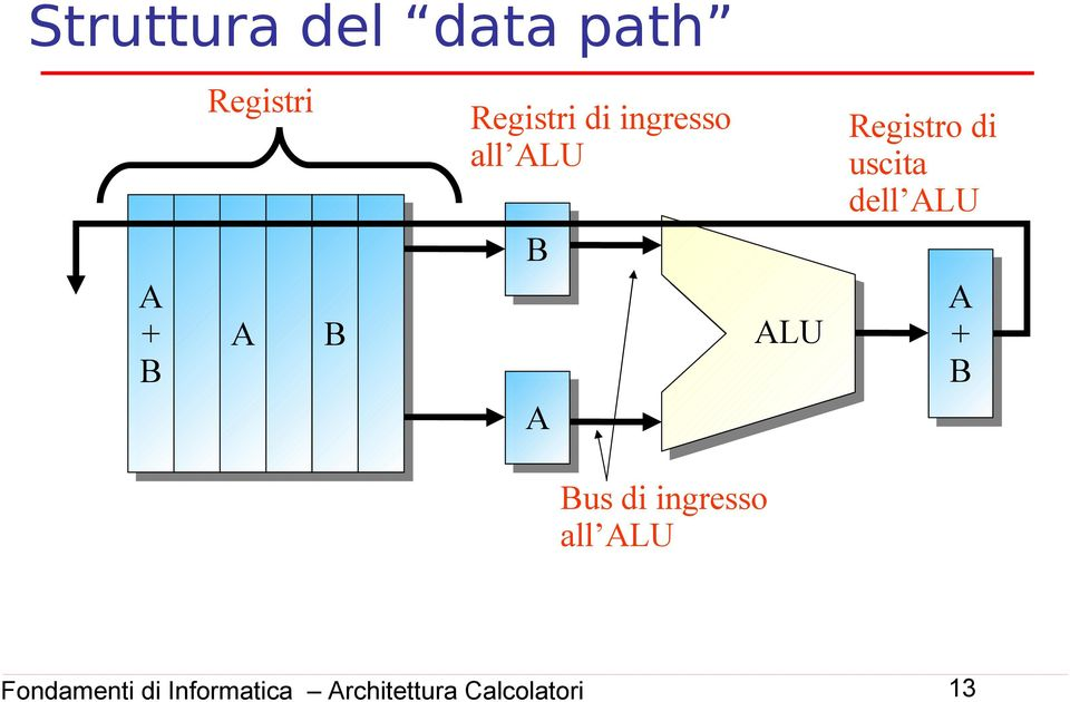 all ALU B A ALU Registro di uscita