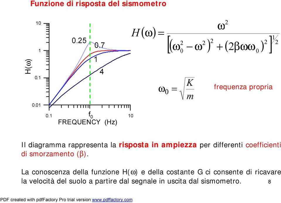 1 1f 0 10 FREQUENCY (Hz) Il diagramma rappresenta la risposta in ampiezza per differenti coefficienti di