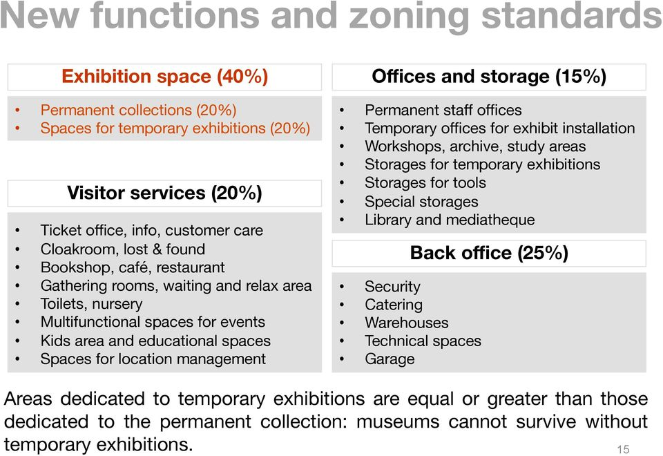 and storage (15%) Permanent staff offices Temporary offices for exhibit installation Workshops, archive, study areas Storages for temporary exhibitions Storages for tools Special storages Library and