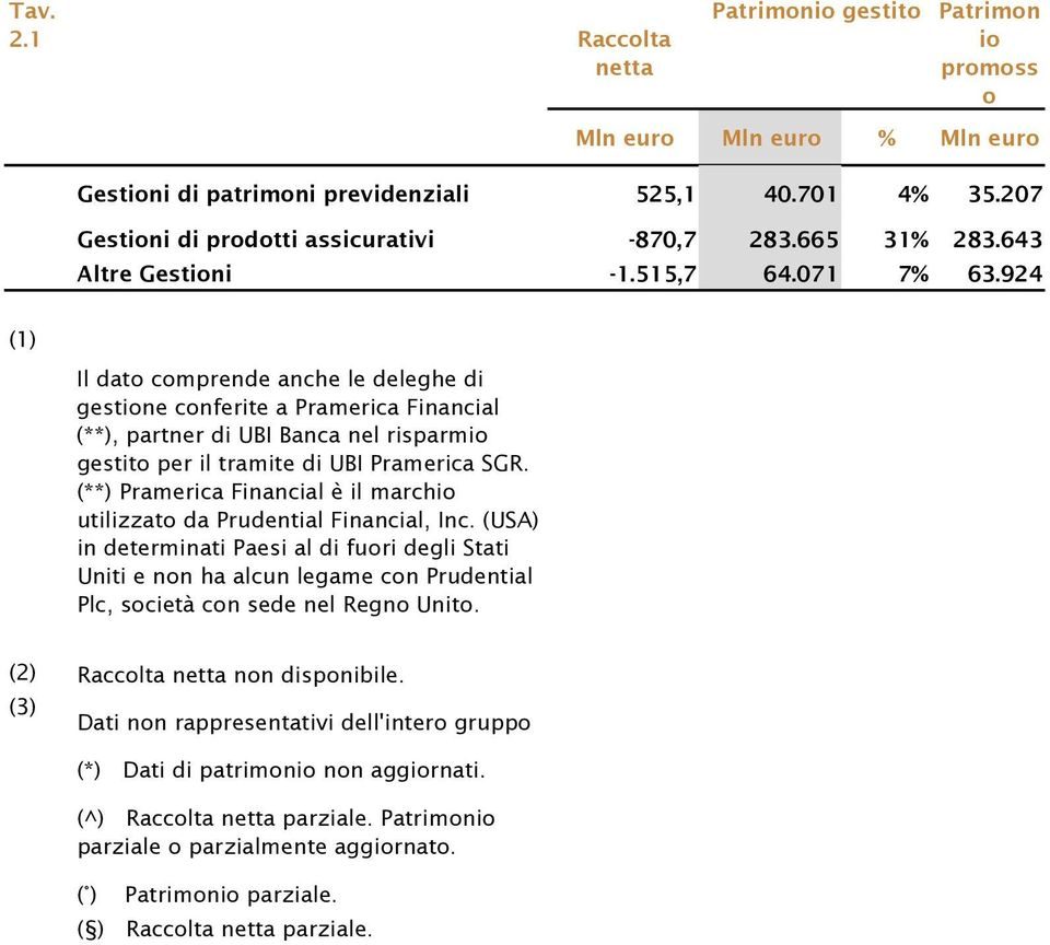 (**) Pramerica Financial è il march utilizzat da Prudential Financial, Inc.