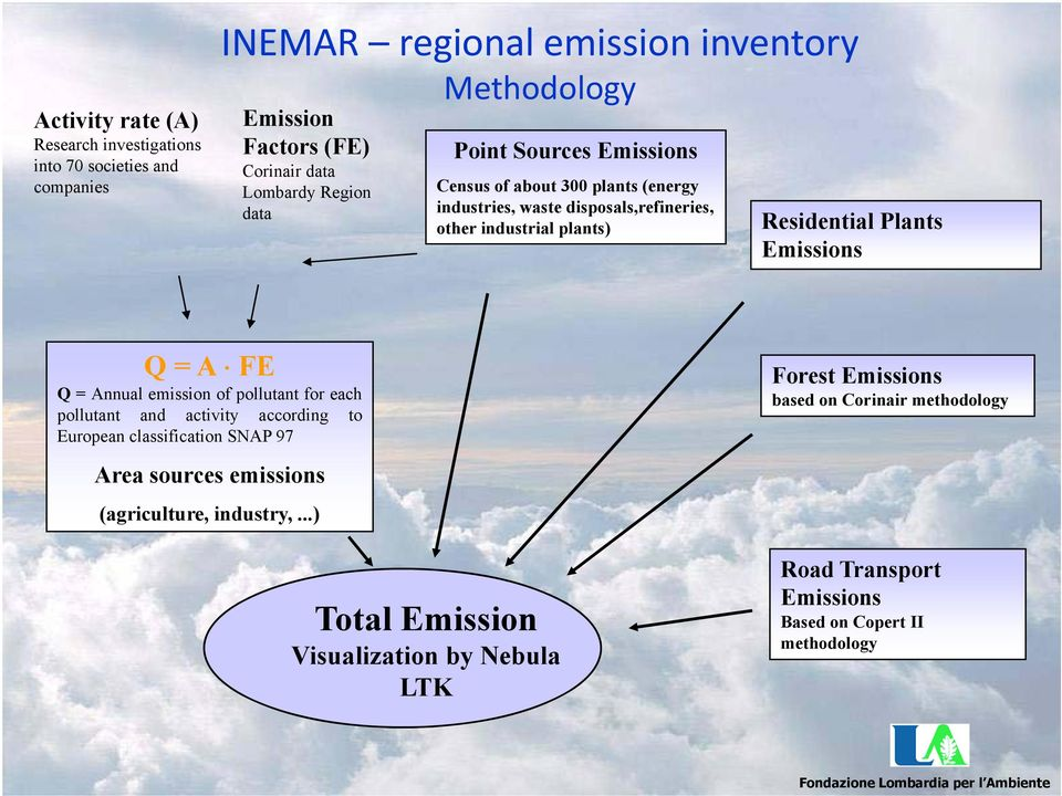 A FE Q=Annual emission of pollutant for each pollutant and activity according to European classification SNAP 97 Area sources emissions (agriculture, industry,.