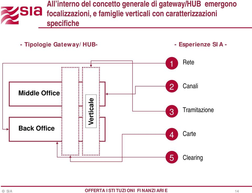 - Esperienze SIA - 1 Rete Middle Office 2 Canali Back Office Verticale