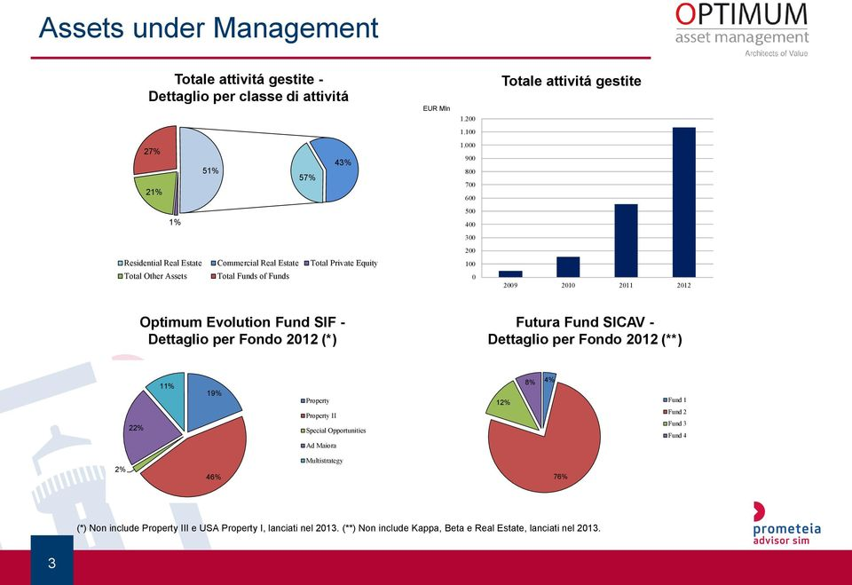 2012 Optimum Evolution Fund SIF - Dettaglio per Fondo 2012 (*) Futura Fund SICAV - Dettaglio per Fondo 2012 (**) 22% 11% 19% Property Property II Special Opportunities Ad