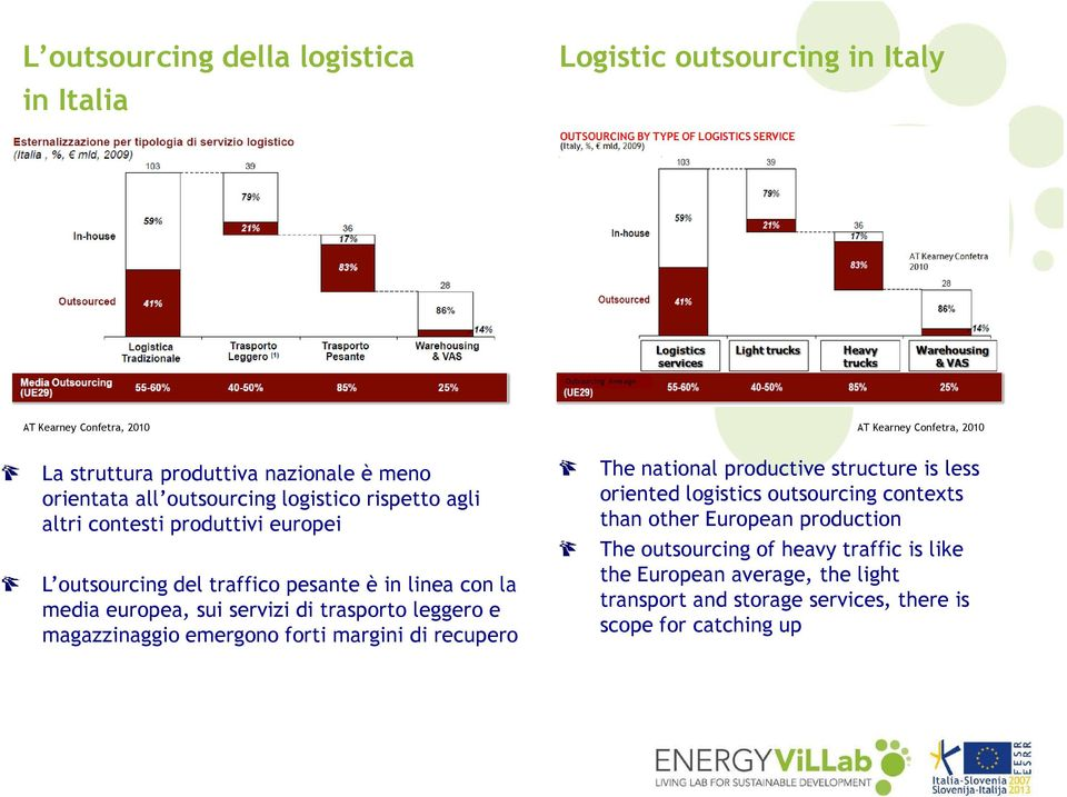servizi di trasporto leggero e magazzinaggio emergono forti margini di recupero The national productive structure is less oriented logistics outsourcing contexts