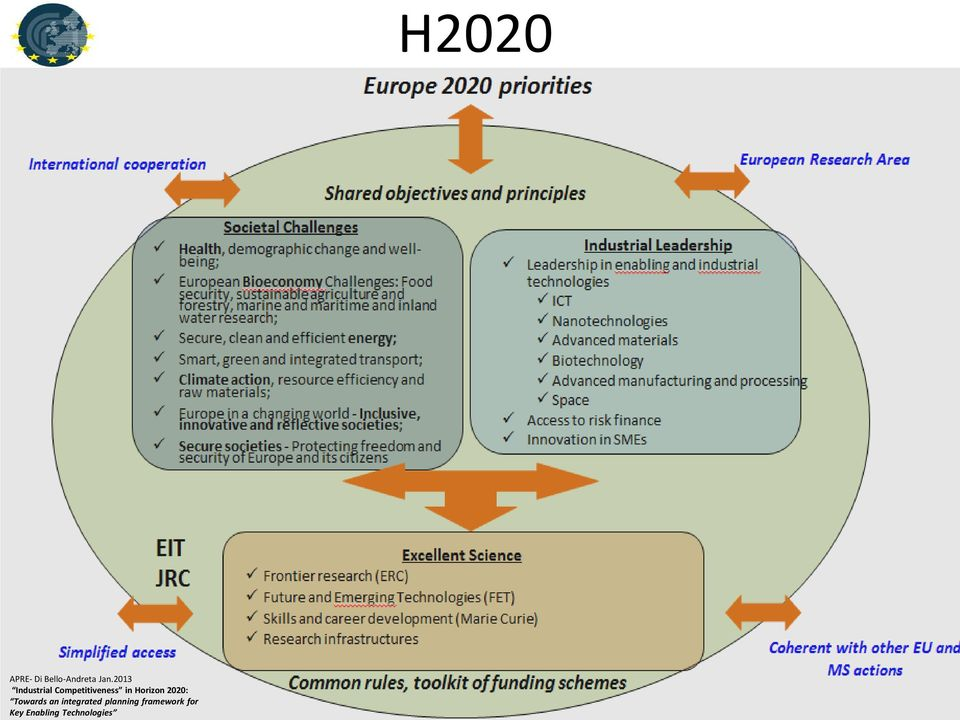 Horizon 2020: Towards an integrated