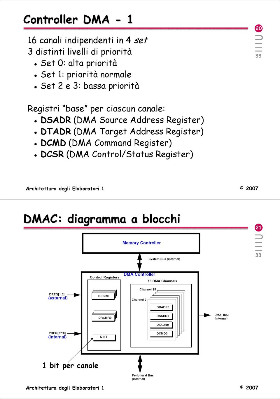 canale: DSADR (DMA Source Address Register) DTADR (DMA Target Address Register) DCMD (DMA