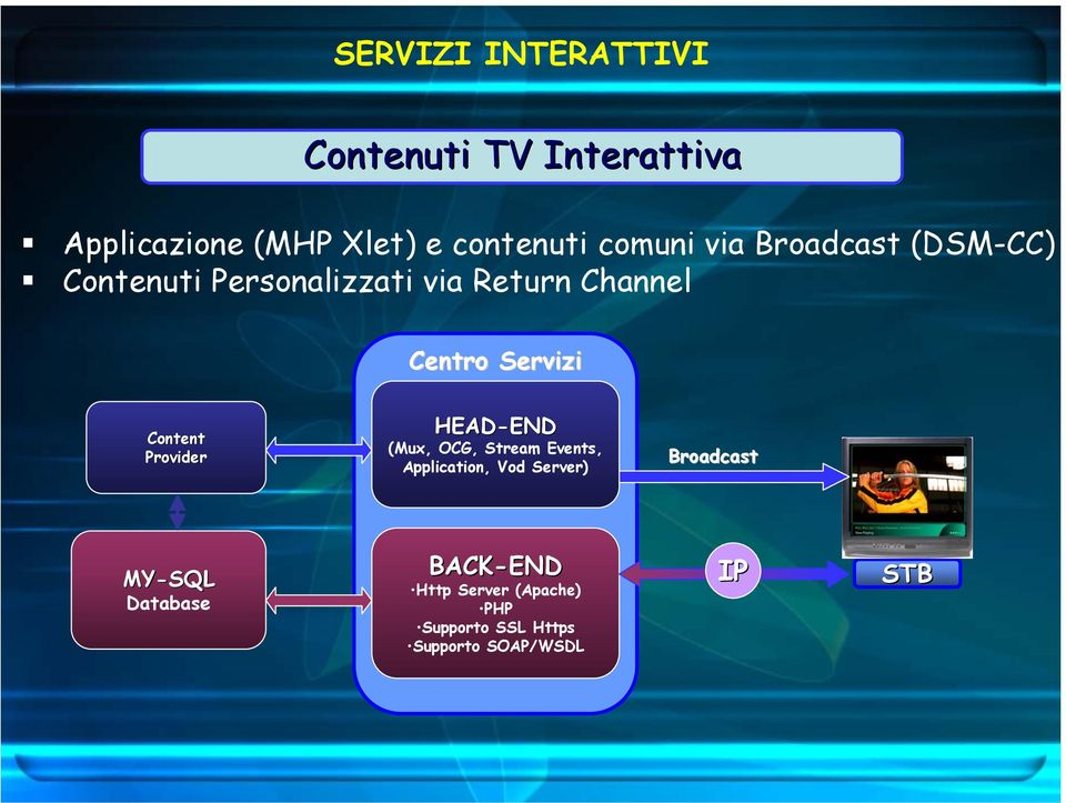Content Provider HEAD-END END (Mux, OCG, Stream Events, Application, Vod Server)