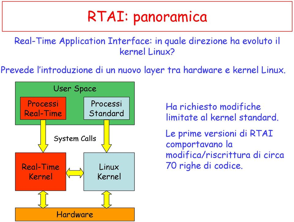 Processi Real-Time Real-Time Kernel System Calls Processi Standard Linux Kernel Ha richiesto modifiche