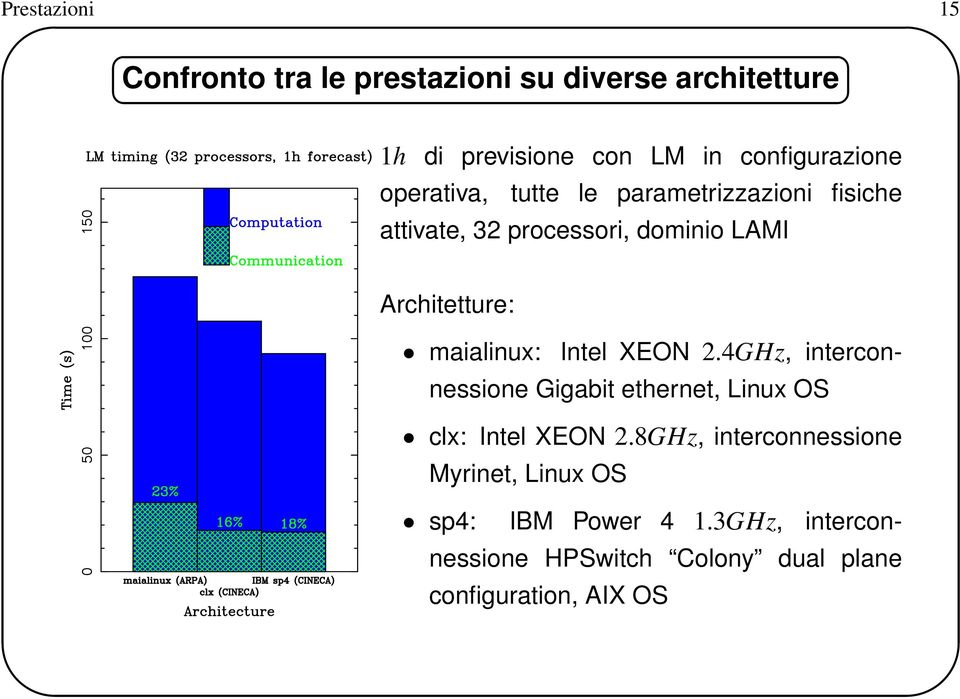 Architetture: maialinux: Intel XEON 2.4GHz, interconnessione Gigabit ethernet, Linux OS clx: Intel XEON 2.