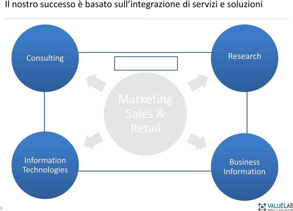 Cnsulting Micrmarketing Research