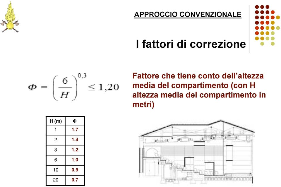 compartimento (con H altezza media del