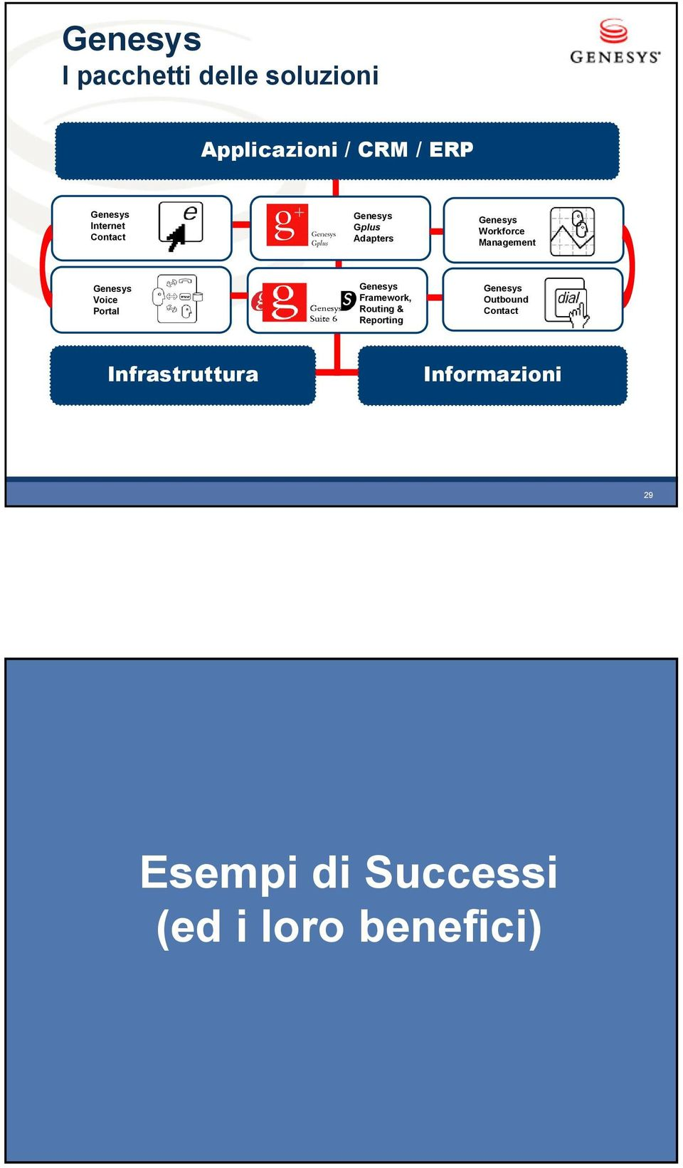 Self Service Genesys Voice Portal Computer Telephony Integration Genesys Framework, Routing & Reporting