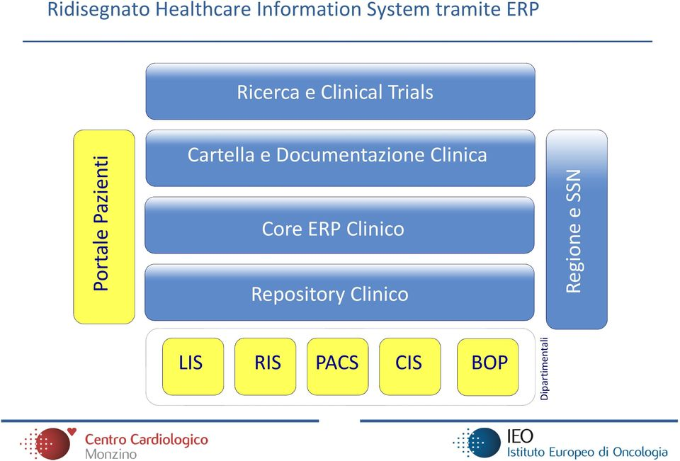 Documentazione Clinica Core ERP Clinico Repository