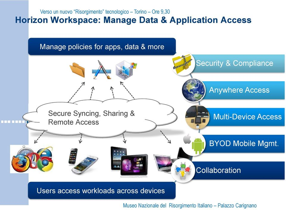 Access Secure Syncing, Sharing & Remote Access Multi-Device