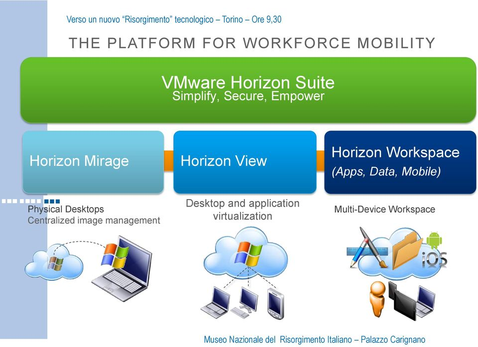Horizon Workspace (Apps, Data, Mobile) Physical Desktops Centralized