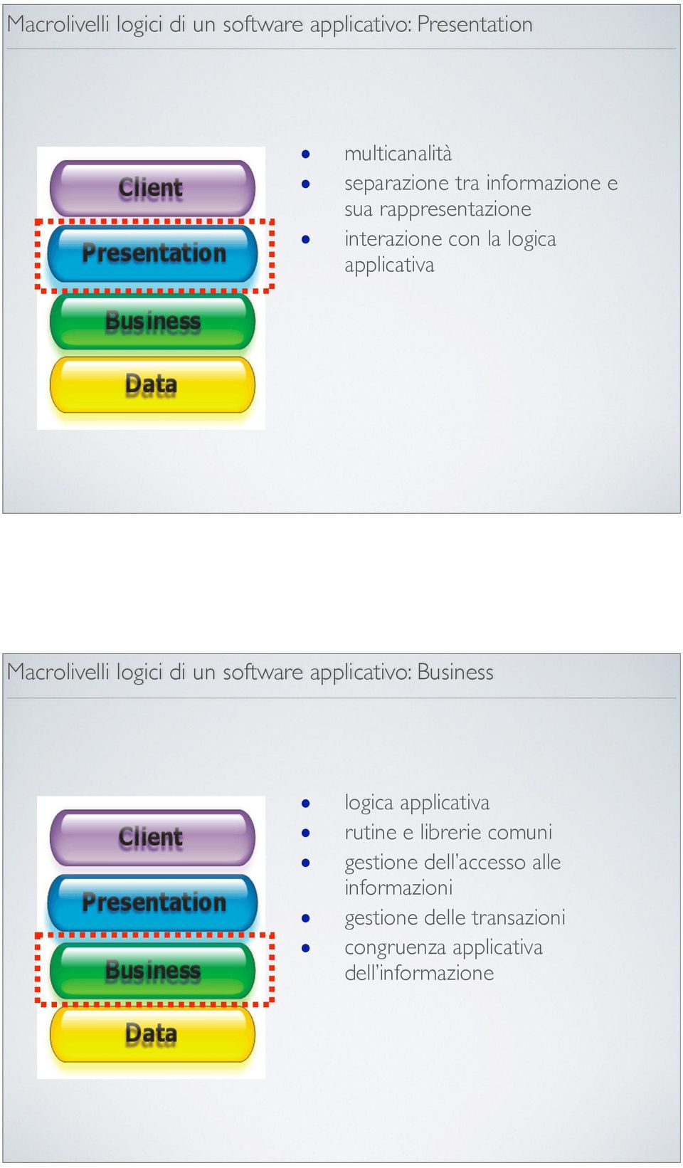 di un software applicativo: Business logica applicativa rutine e librerie comuni gestione