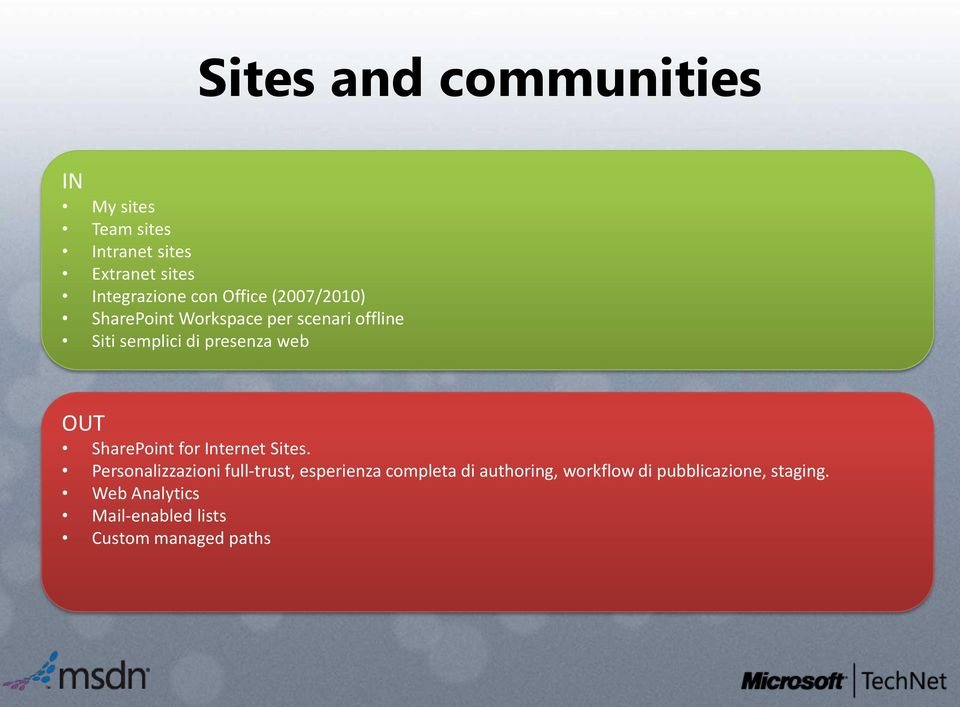 OUT SharePoint for Internet Sites.