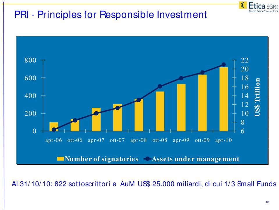 6 US$ Trillion Number of signatories Assets under management Al