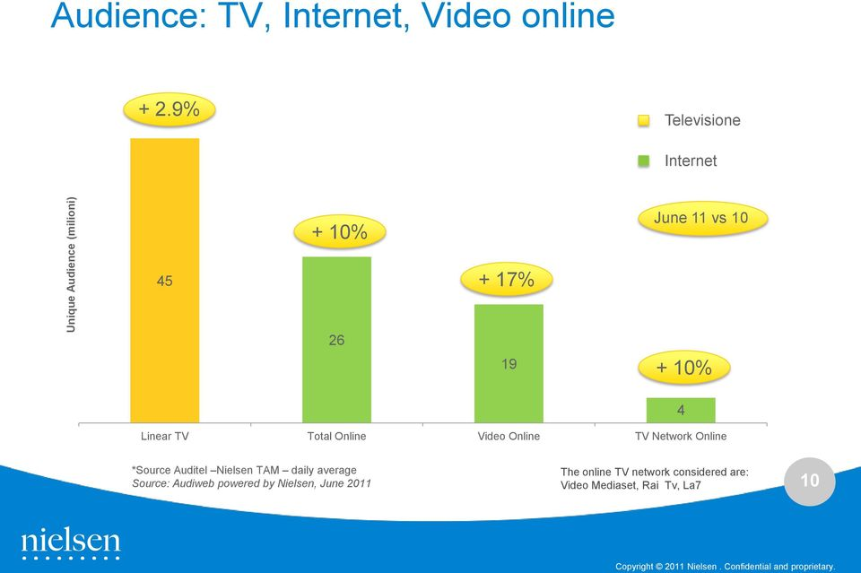 Online Video Online TV Network Online *Source Auditel Nielsen TAM daily average