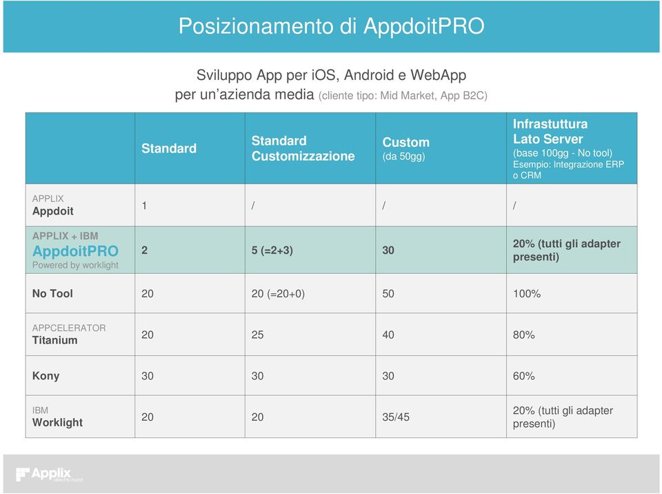 CRM APPLIX Appdoit 1 / / / APPLIX + IBM AppdoitPRO Powered by worklight 2 5 (=2+3) 30 20% (tutti gli adapter presenti) No Tool