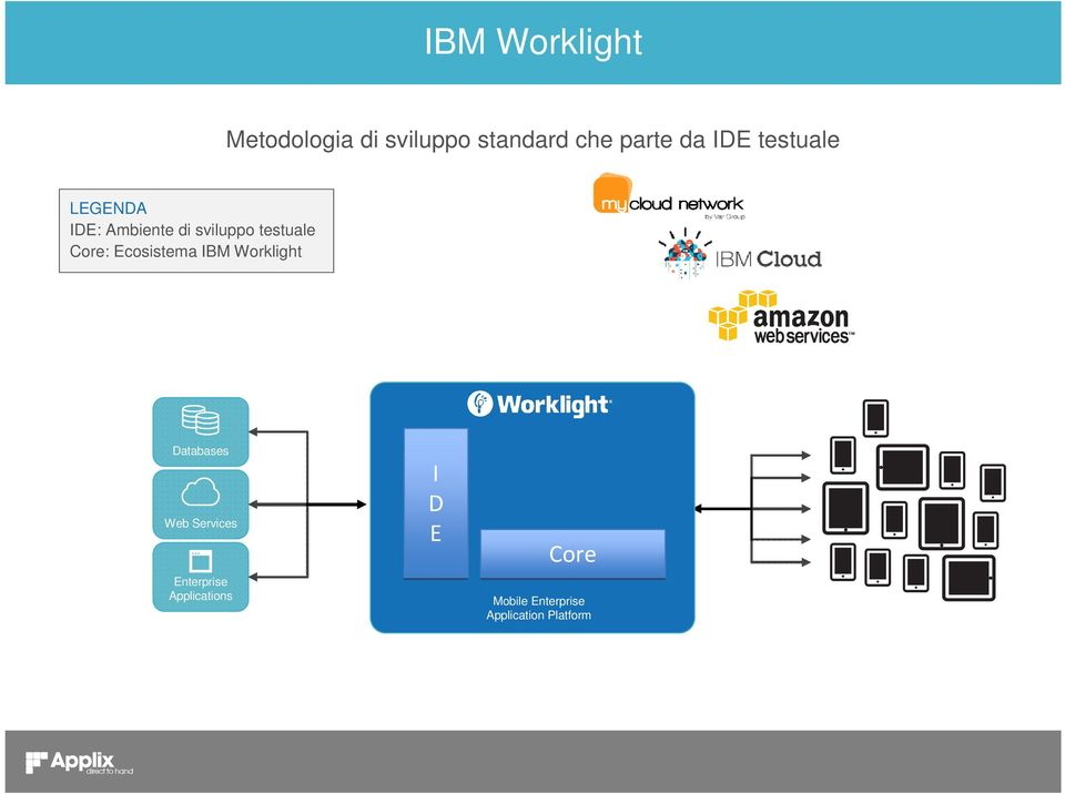 Core: Ecosistema IBM Worklight Databases Web Services