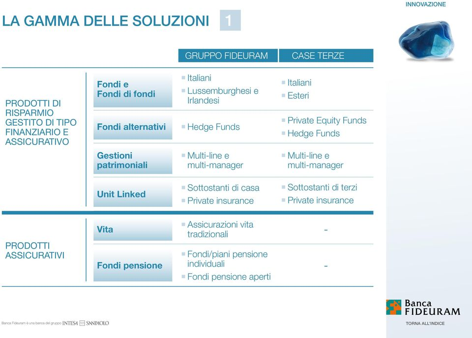 Esteri Private Equity Funds Hedge Funds multi-line e multi-manager Unit Linked Sottostanti di casa Private insurance Sottostanti di terzi