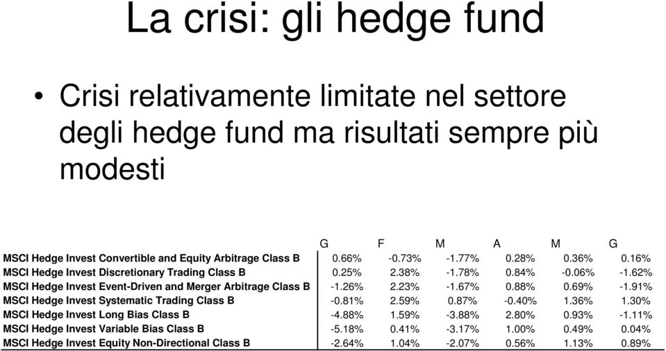 62% MSCI Hedge Invest Event-Driven and Merger Arbitrage Class B -1.26% 2.23% -1.67% 0.88% 0.69% -1.91% MSCI Hedge Invest Systematic Trading Class B -0.81% 2.59% 0.87% -0.40% 1.36% 1.