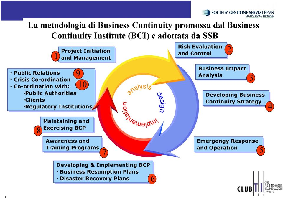Institutions analysis implementation design Business Impact Analysis 3 Developing Business Continuity Strategy 4 8 Maintaining and Exercising