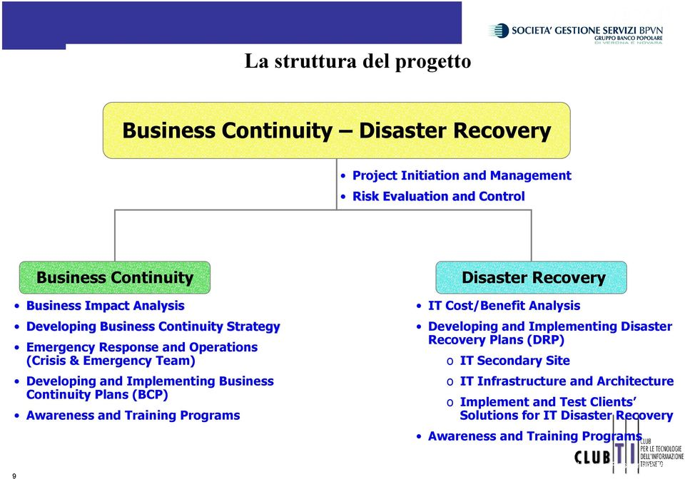 Continuity Plans (BCP) Awareness and Training Programs Disaster Recovery IT Cost/Benefit Analysis Developing and Implementing Disaster Recovery Plans