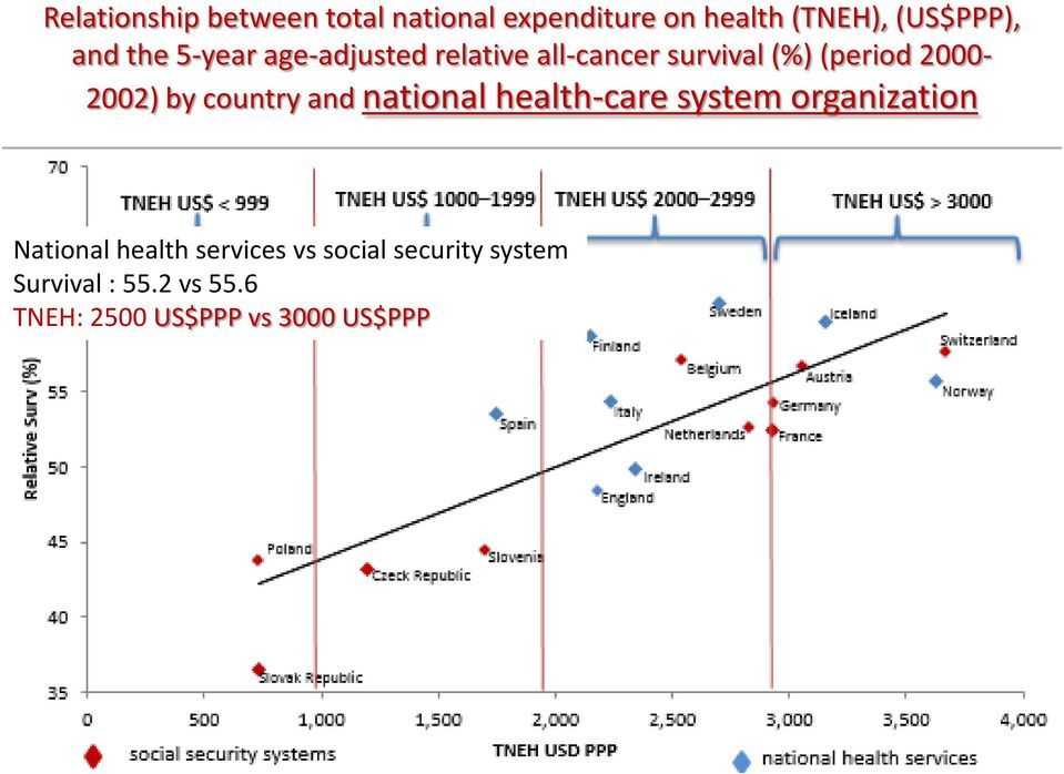 country and national health-care system organization National health services